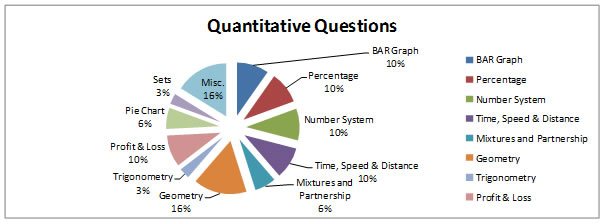 xat essay type questions Xat 2019 test paper will be divided in 4 sections without essay writing sections all questions in xat 2019 test paper in 1st three a, b, c sections with 26, 22 and 27 mcqs respectively would carry uniform marking pattern with maximum 1 mark awarded for each correct answer  type of questions: mcqs question groups: 7 to 8 sets of decision.