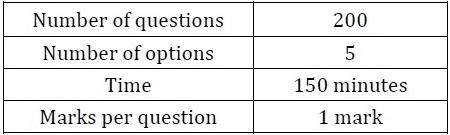 MH-CET 2011 Analysis