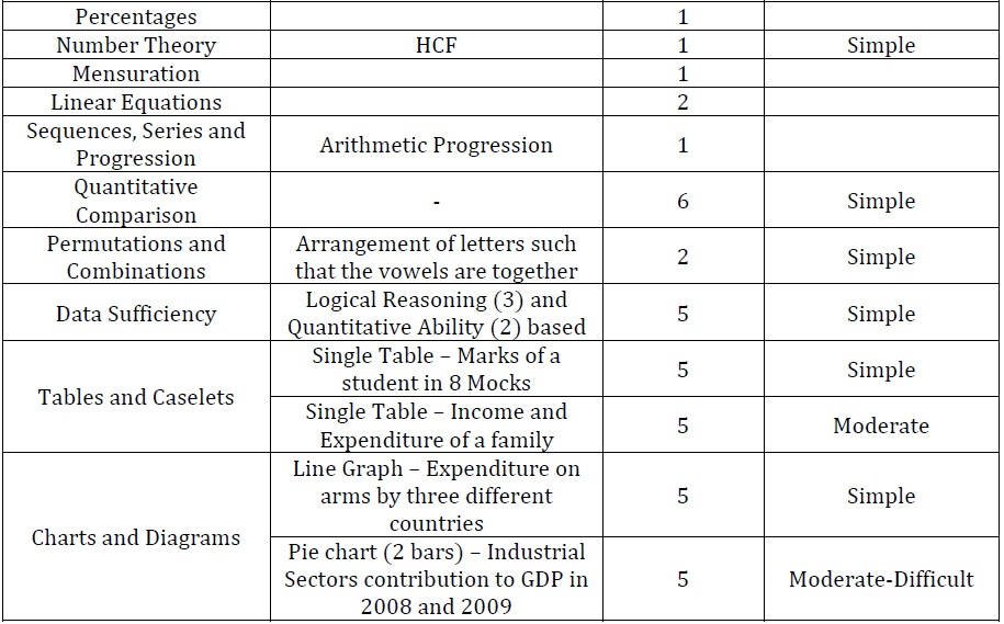 MH-CET 2011 Analysis