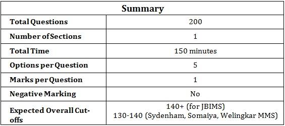 MH-CET-2014-Analysis