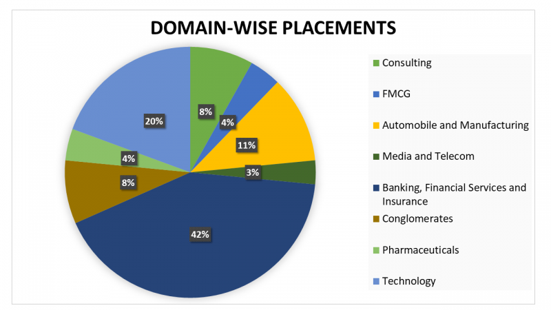 Domain Wise Placements